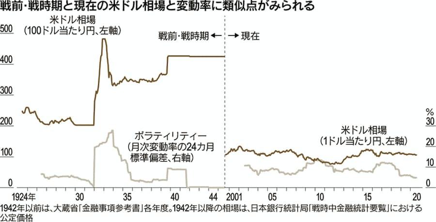 相場 推移 円