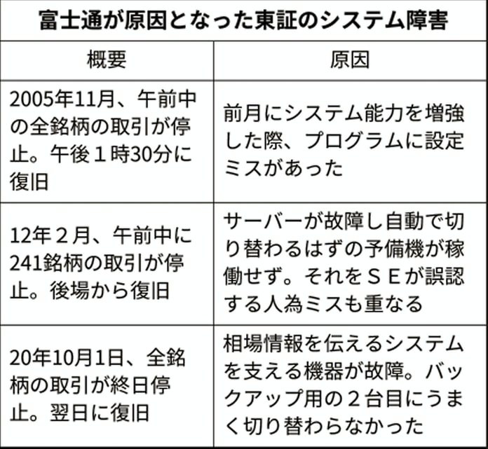 富士通 東証 障害 富士通、社長ら5人を減俸処分 東証システム障害で