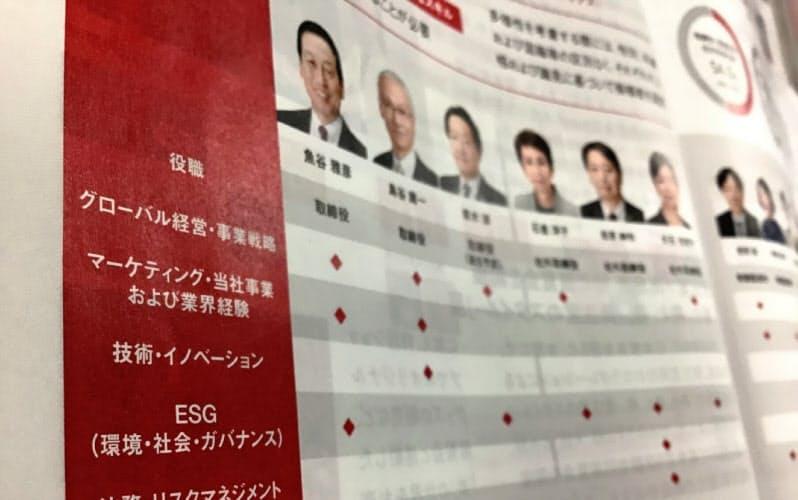 資生堂は6つのスキルで取締役の特徴を明示した(株主総会招集通知の一部)