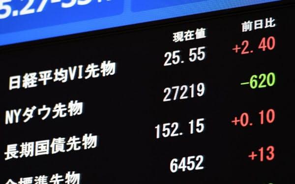 600ドル超安で取引される米ダウ工業株30種平均先物(2日、東証)
