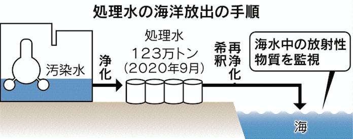 海洋 放出 水 処理 原発処理水の海洋放出、日本経済にどれほどの影響を与えるか?―中国メディア (2021年4月15日)