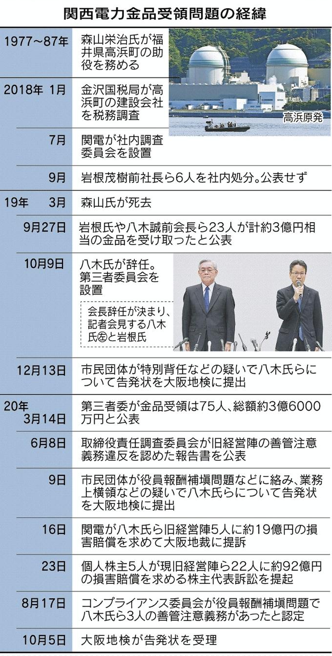 者 委員 会 関西 第 三 電力