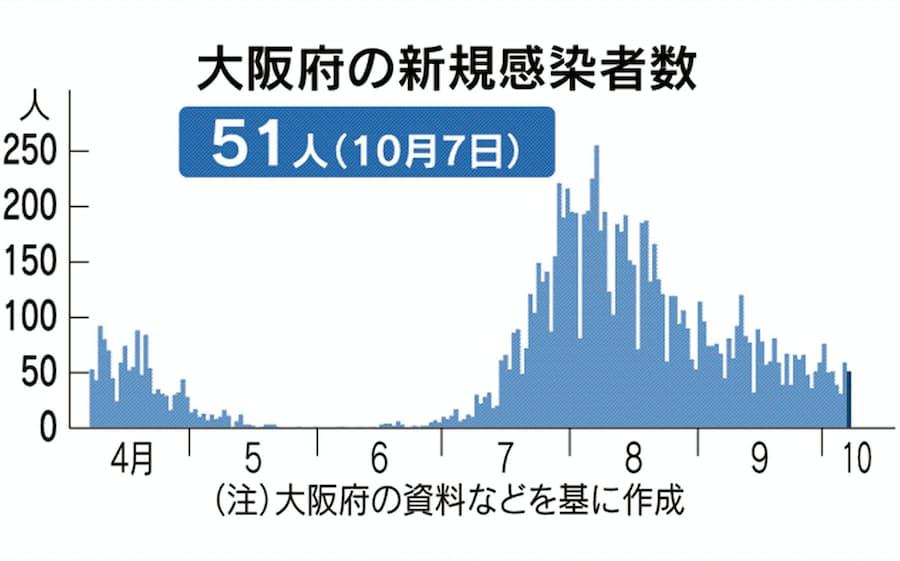 新型コロナ:大阪府、7日の新規感染は51人 70代男性が死亡: 日本経済新聞