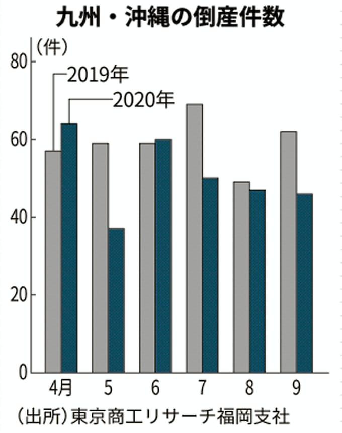 株式 会社 倒産 奈良 建設