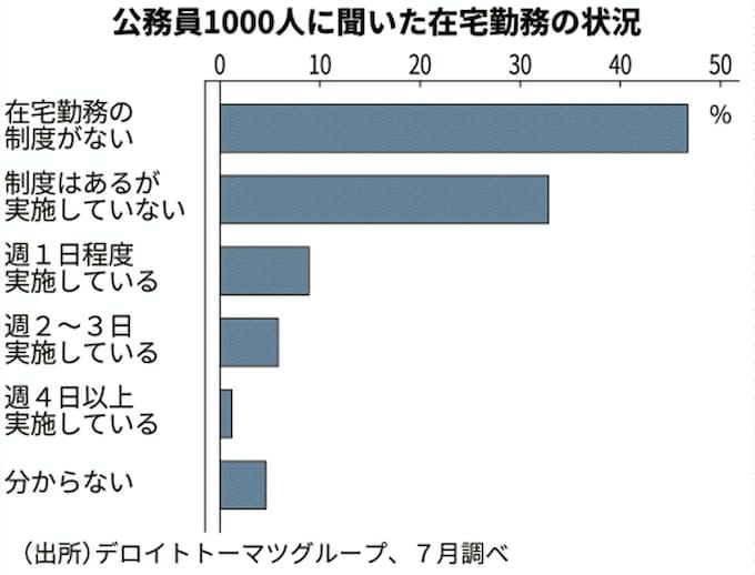 公務員の在宅勤務率16%どまり 民間調査、7月時点: 日本経済新聞
