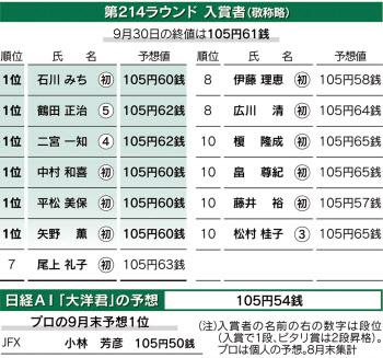 ドル 予想 円 相場