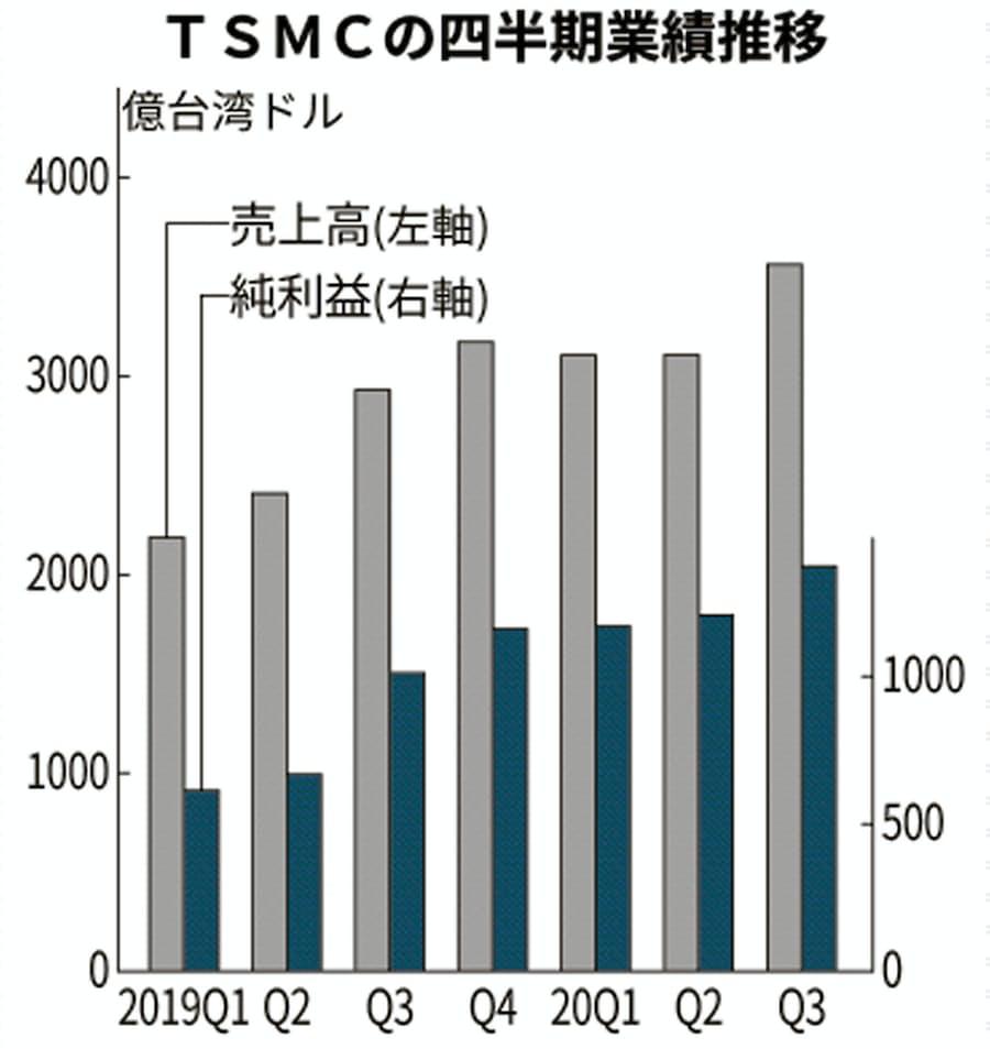 株価 台湾 セミコンダクター