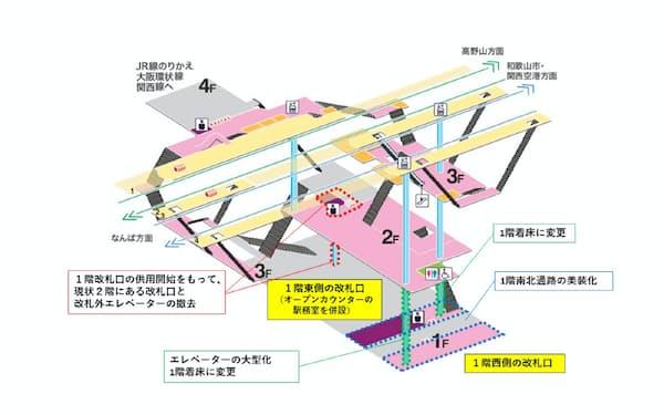南海電鉄は新今宮駅を改築する(工事の計画図)