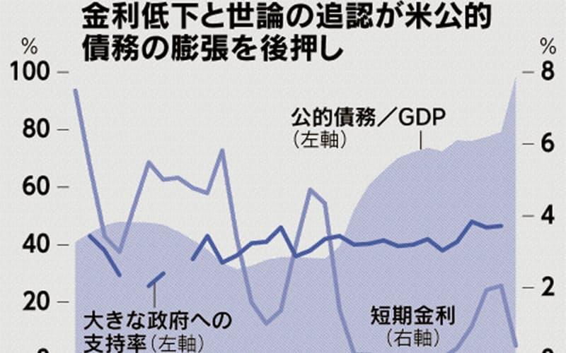 異次元債務に市場沈黙 カネ余りが促す大衆迎合