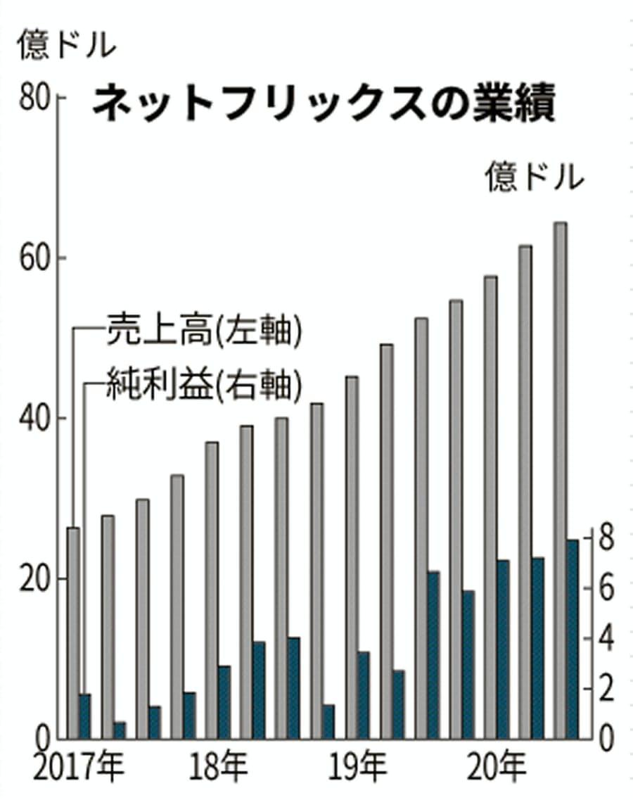 株価 nflx