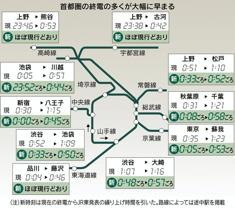 新 埼京 ダイヤ 線