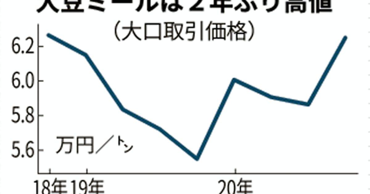 国産大豆ミール価格、10~12月6%高、中国需要増で国際相場上昇: 日本 ...