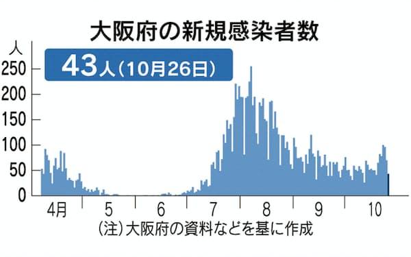新型コロナ(感染状況)」のニュース一覧: 日本経済新聞