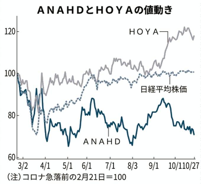 株価 ana