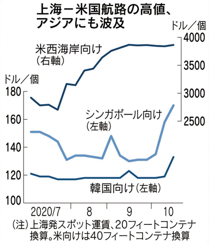 中国発アジア向けコンテナ運賃上昇 米国向け高騰が波及: 日本経済新聞