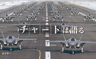 経済成長が招く軍事緊張 世界の武器貿易、冷戦以来の増勢