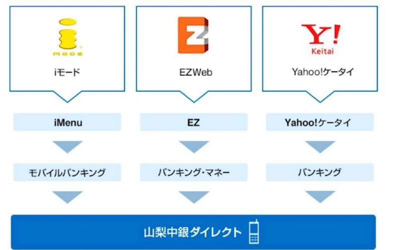 モバイルバンキングサービスを紹介する山梨中央銀行のサイト画面