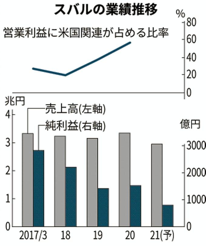 株価 スバル