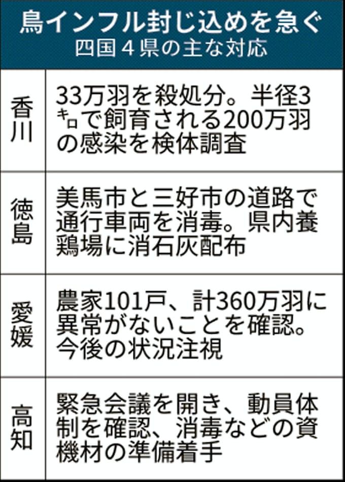 香川 鳥 インフル