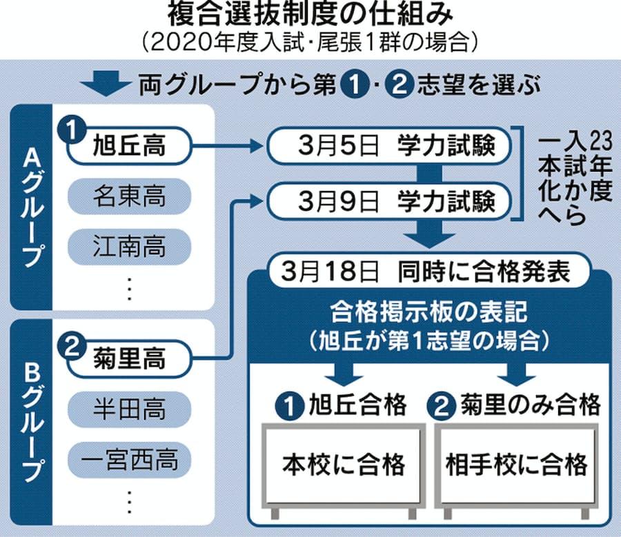 愛知の公立高、2校受験は維持 試験は1回に削減: 日本経済新聞