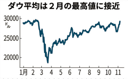 日経 チャート ダウ 40年で50倍に膨れたダウ平均と、わずか4倍の日経平均。令和で日本も追いつく?=武田甲州
