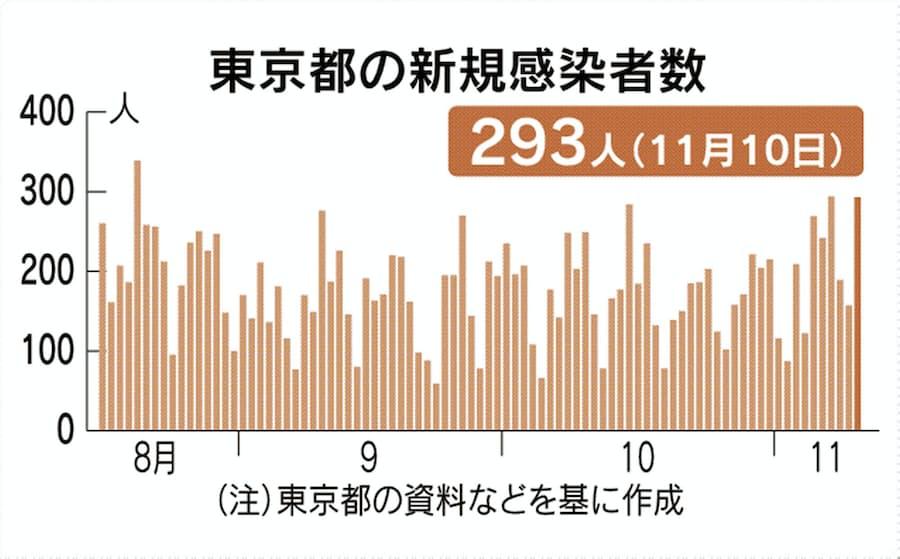 者 東京 コロナ 数 グラフ 感染