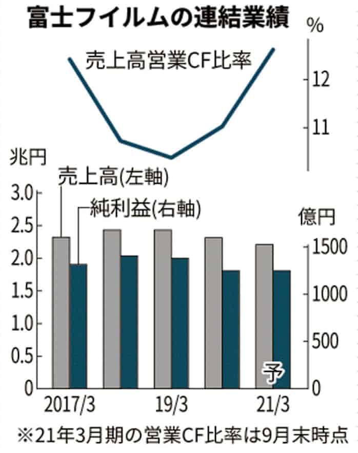 株価 ホールディングス 富士 フイルム