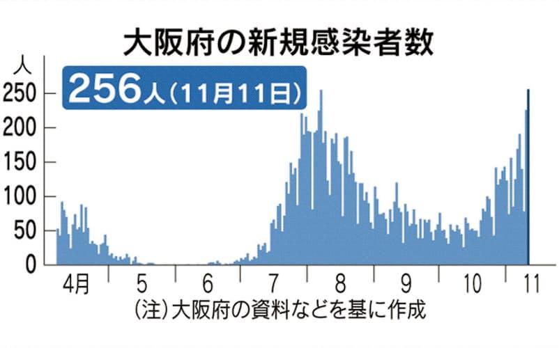 大阪府、11日の新規感染は256人 過去最多