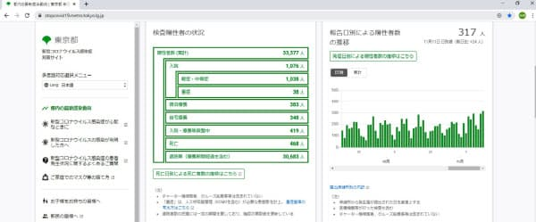 オープンソース上につくられた東京都のコロナ対策サイトは多くのシビックハッカーの手で改善されてきた