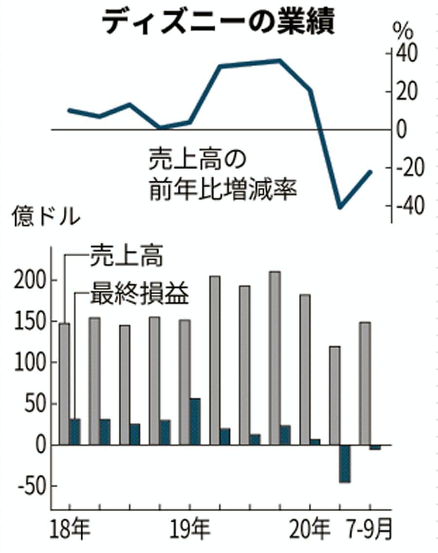 ディズニー 株価 アメリカ