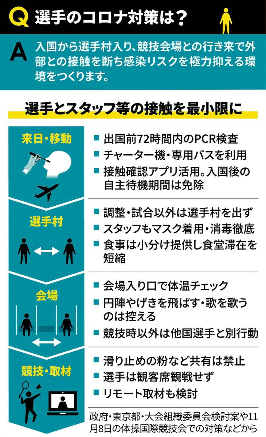 新聞 コロナ 日経