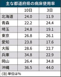 コロナ ウイルス 感染 者 数 北海道