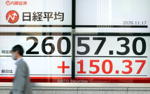 一時100円超上げ、2万6000円台で推移する日経平均株価(17日午前、東京都中央区)