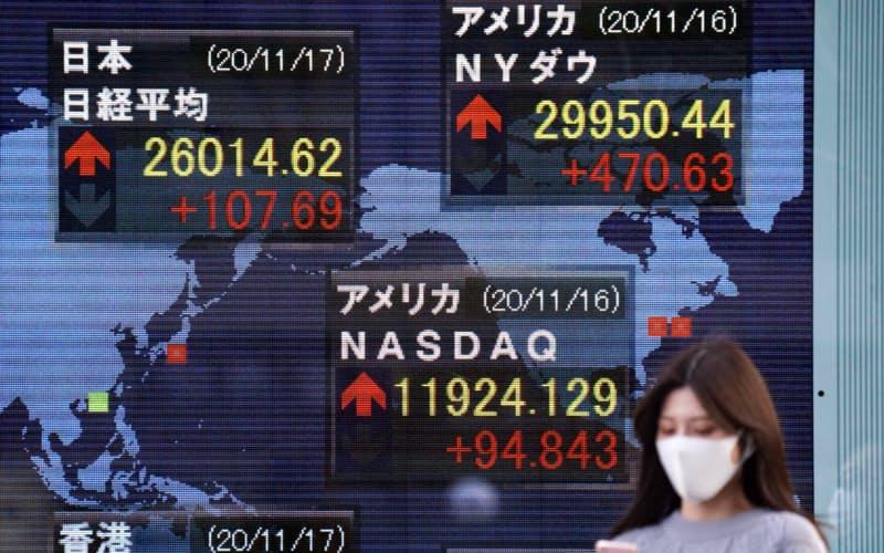 終値で約29年半ぶりに2万6000円を上回った日経平均株価(17日、東京都中央区)
