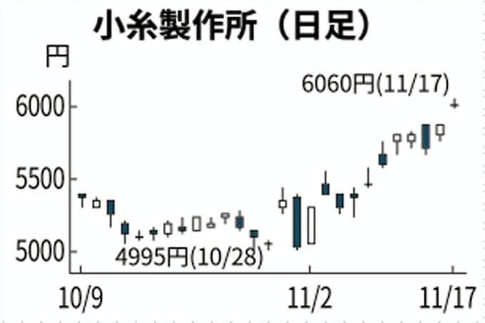 製作所 株価 小糸