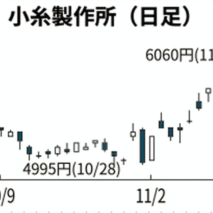 小糸 製作所 株価