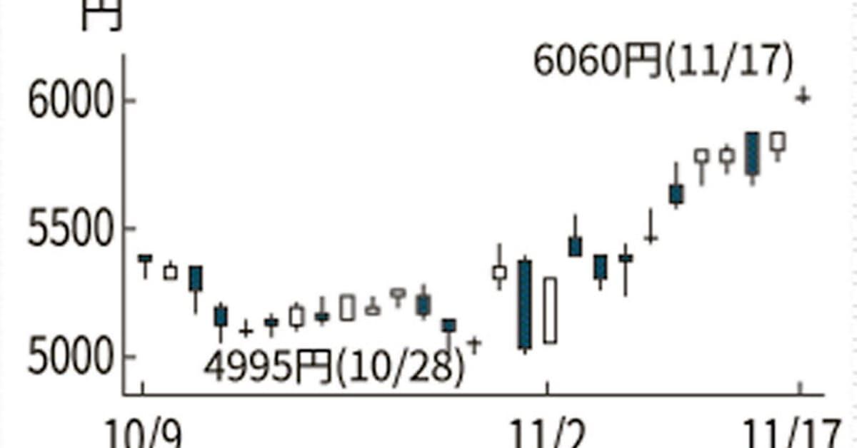 株価 小糸 製作所 小糸製作所 (7276)