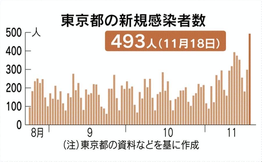 速報 東京 数 者 の 感染 今日 コロナ