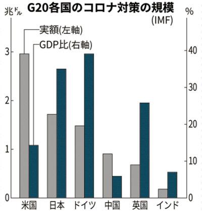 世界 状況 コロナ 経済 新型コロナウイルス感染症の世界・日本経済への影響2020~2021年度の内外経済見通し