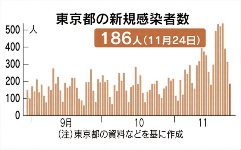 東京都で新たに186人感染、重症51人に 新型コロナ