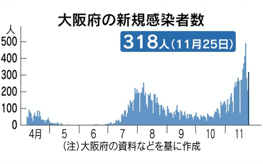 者 今日 感染 大阪 の 数 コロナ