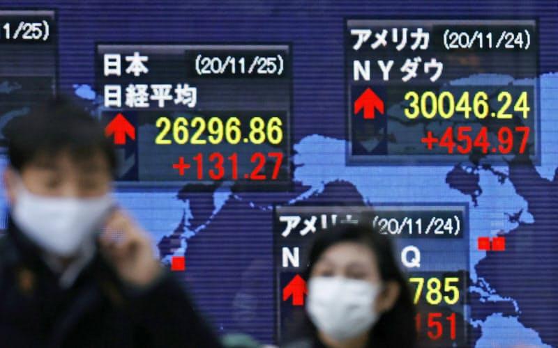 米ダウ平均は初めて3万ドルの大台に乗せた(25日、東京・八重洲)
