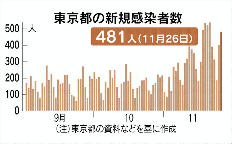 コロナ グラフ 東京