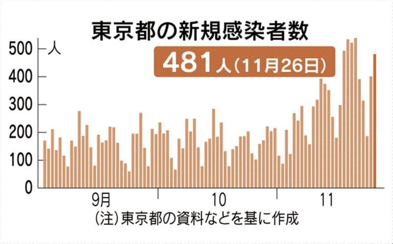東京都で新たに481人感染確認 新型コロナ、重症者60人