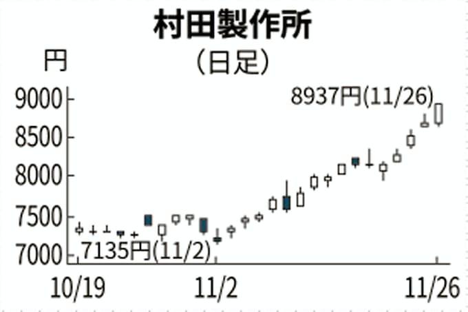 製作所 株価 村田