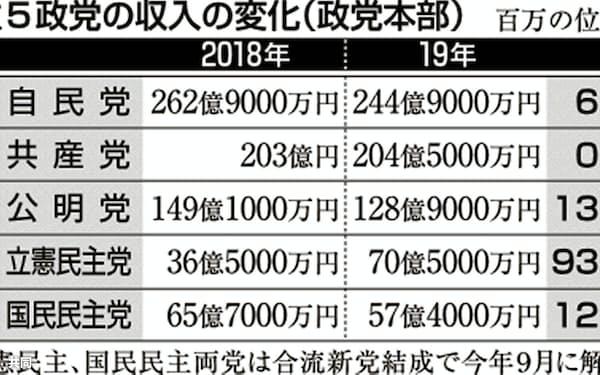 上位5政党の収入の変化(政党本部)