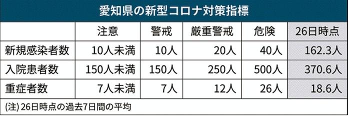 数 感染 コロナ 者 県 愛知 【新型コロナウイルス】東海地方(愛知・岐阜・三重)への影響