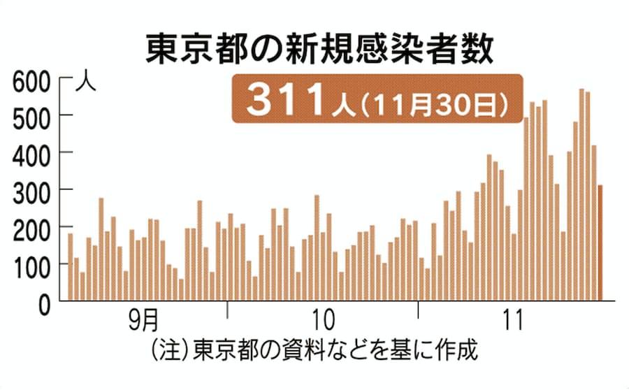 東京 数 者 速報 コロナ 感染 今日 の