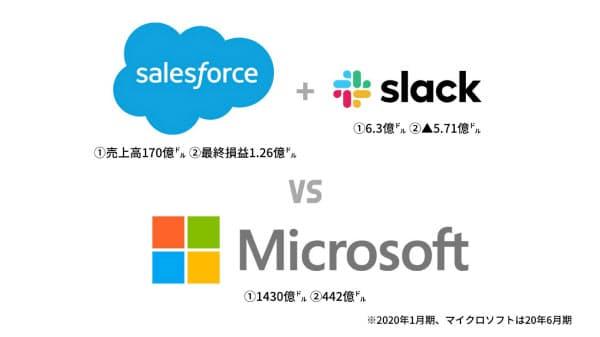 両社が買収合意した背景には企業向けサービスの巨人、マイクロソフトの存在がある