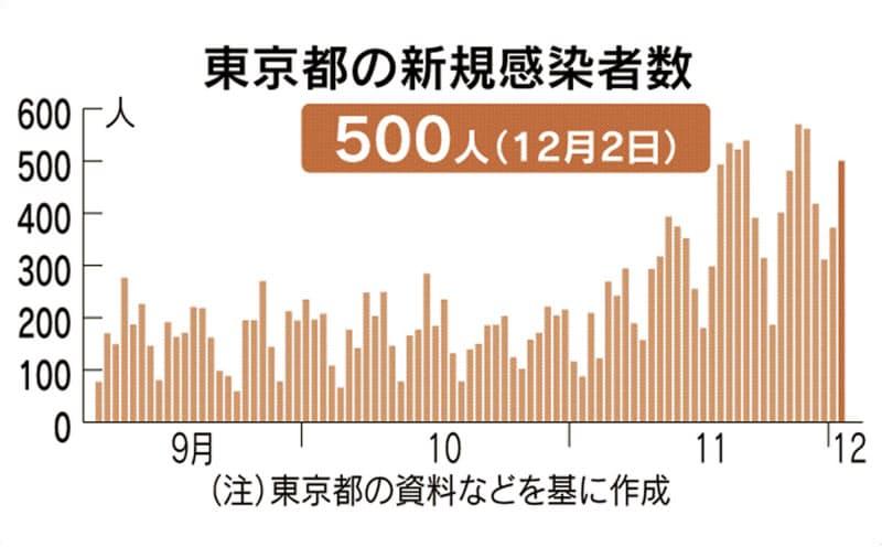 東京都で新たに500人感染確認 新型コロナ
